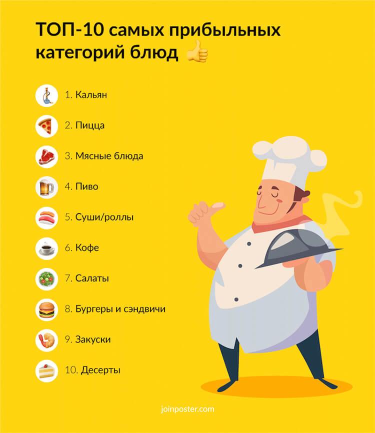 Как открыть кулинарию с нуля — гастрономический бизнес