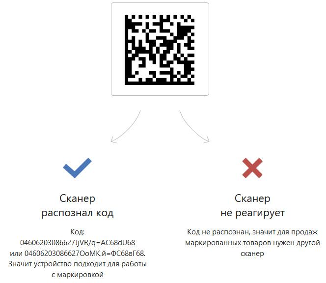 Инструкция по продаже табачных изделий оптовые базы табака в москве адреса